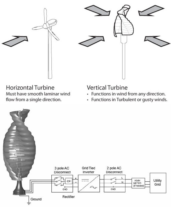 helix-wind-s322-wind-turbine-2
